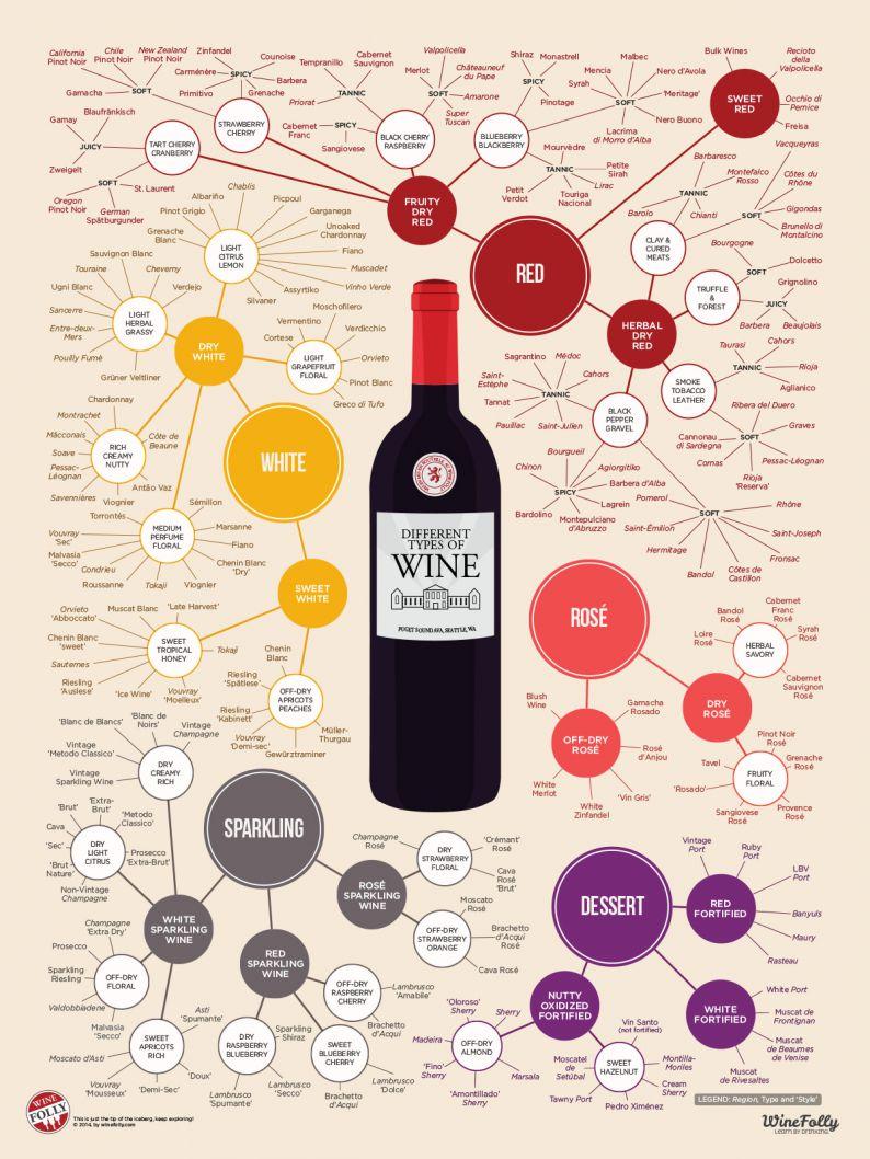 Distintos tipos de vino